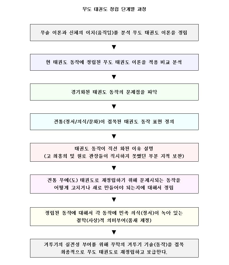 _14_무도태권도단계별정립과정.png